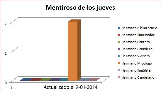 Mentiroso 2014