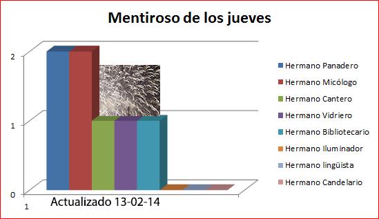 Mentiroso5