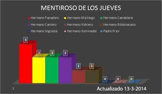 Mentiroso2